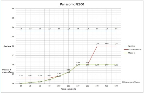 Panasonic_Fz300_obiettivo