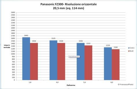 Panasonic_Fz300_risoluzione-114