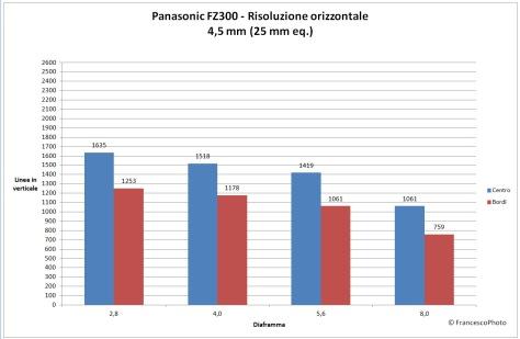Panasonic_Fz300_risoluzione-25