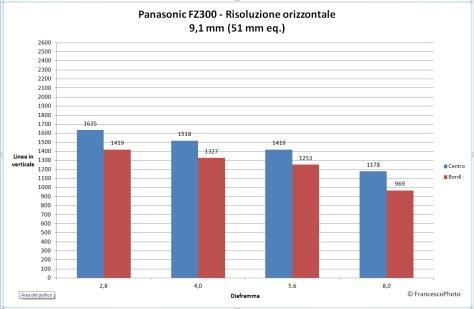Panasonic_Fz300_risoluzione-51