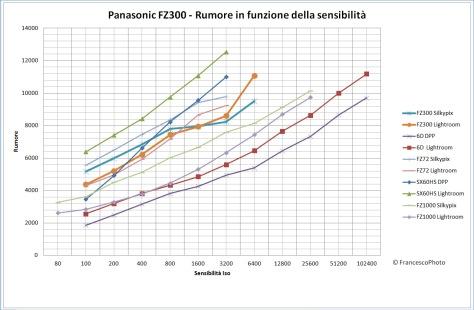 Panasonic_FZ300_rumore