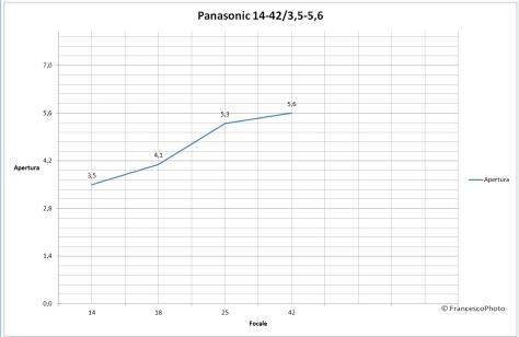 Panasonic_14-42_obiettivo