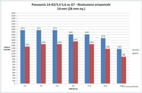 Panasonic_G7_14-42_14_risoluzione