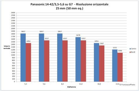 Panasonic_G7_14-42_25_risoluzione