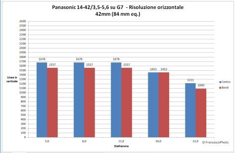 Panasonic_G7_14-42_42_risoluzione