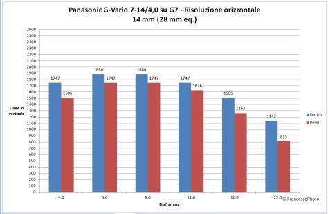 Panasonic_G7_7-14_14_risoluzione