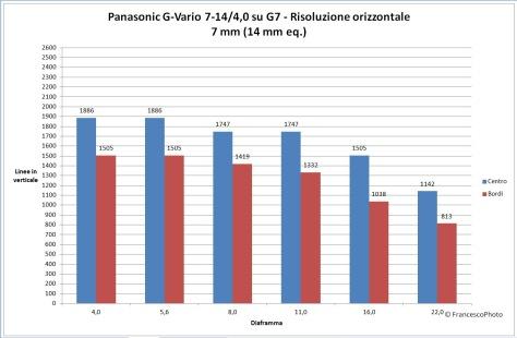 Panasonic_G7_7-14_7_risoluzione