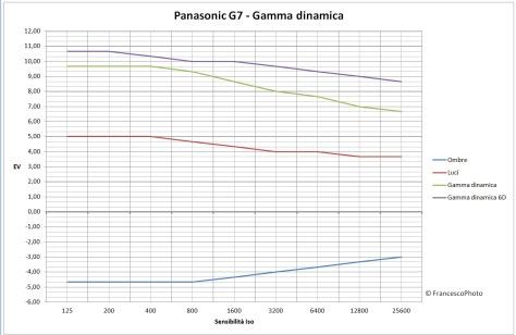 Panasonic_G7_gamma_dinamica