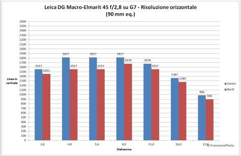 Panasonic_G7_Leica_45-28_risoluzione