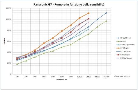 Panasonic_G7_rumore