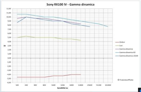 Sony_RX100MIV_gamma_dinamica