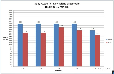 Sony_RX100MIV_risoluzione-50