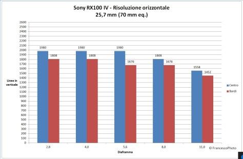 Sony_RX100MIV_risoluzione-70