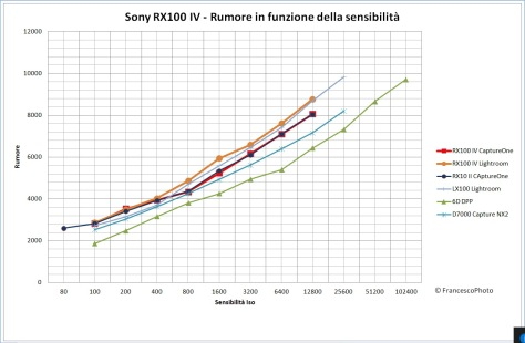 Sony_RX100MIV_rumore