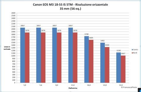 canon_eos-m3_18-55_stm_risoluzione_35
