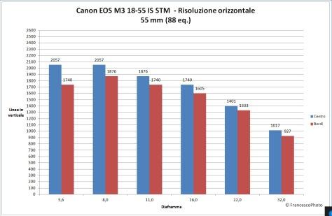 canon_eos-m3_18-55_stm_risoluzione_55