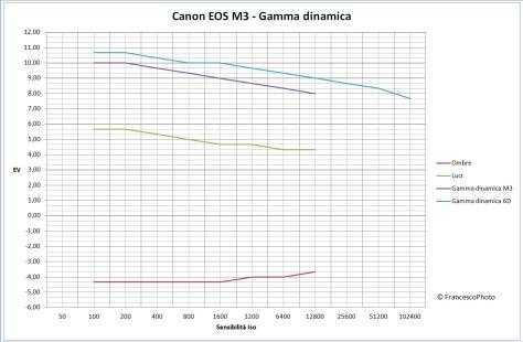 canon_eos-m3_gamma_dinamica