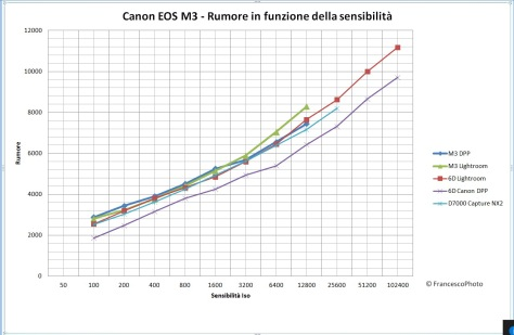 canon_eos-m3_rumore