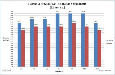 fujifilm_x-pro2_35-20_risoluzione