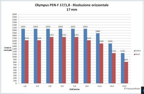 olympus_pen-f_17-18_risoluzione