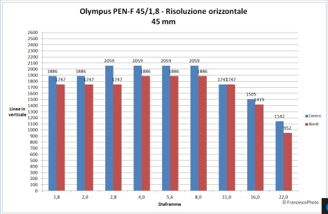 olympus_pen-f_45-18_risoluzione