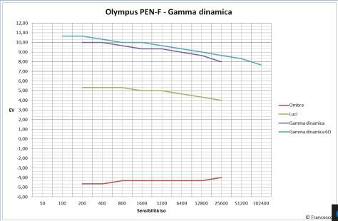 olympus_pen-f_gamma_dinamica