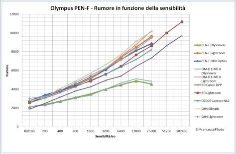 olympus_pen-f_rumore