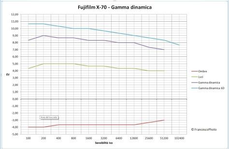 fujifilm_x-70_gamma_dinamica