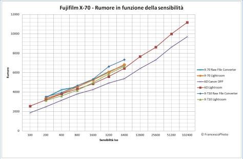 fujifilm_x-70_rumore