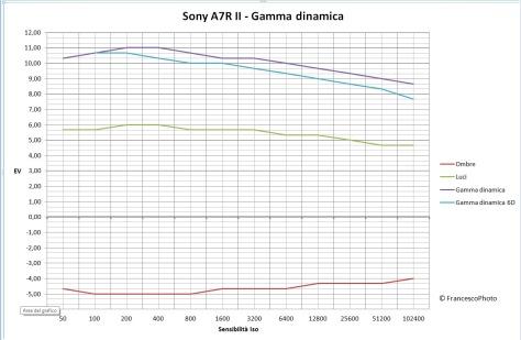 sony_a7r-ii_gamma_dinamica
