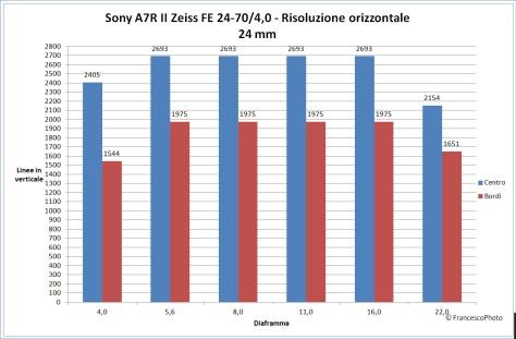 sony_a7r_ii_24-70-4_24_risoluzione