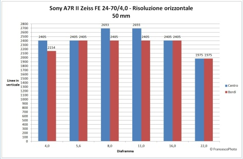 sony_a7r_ii_24-70-4_50_risoluzione