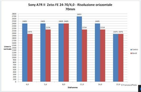sony_a7r_ii_24-70-4_70_risoluzione