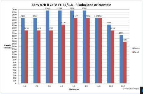 sony_a7r_ii_55-18_risoluzione