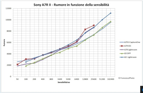sony_a7r_ii_rumore