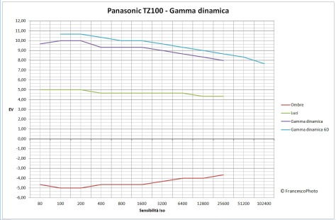 panasonic_tz100_gamma_dinamica