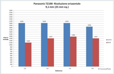 panasonic_tz100_risoluzione_25