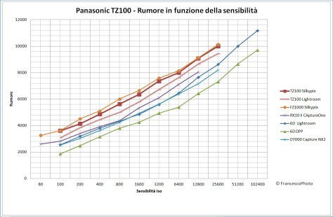 panasonic_tz100_rumore