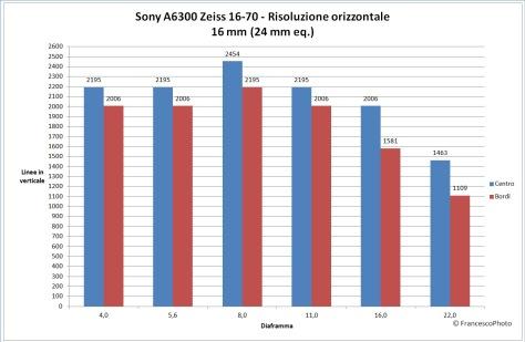 sony_a6300_z16-70_16_risoluzione
