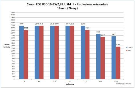 canon_80d_16-35-28_16_risoluzione