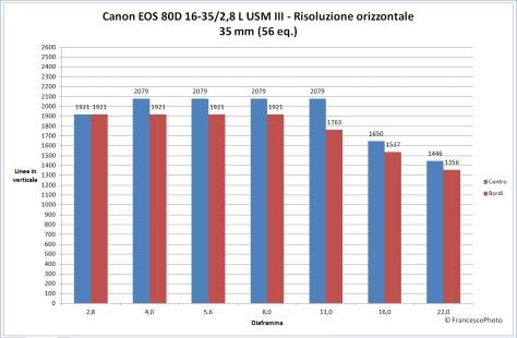 canon_80d_16-35-28_35_risoluzione