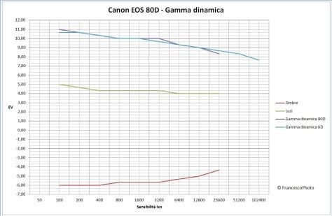 canon_eos_80d_gamma_dinamica