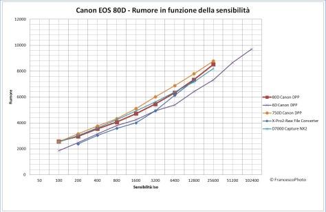 canon_eos_80d_rumore