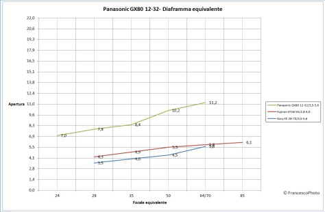 panasonic_gx80_12-32_diaframma_equivalente
