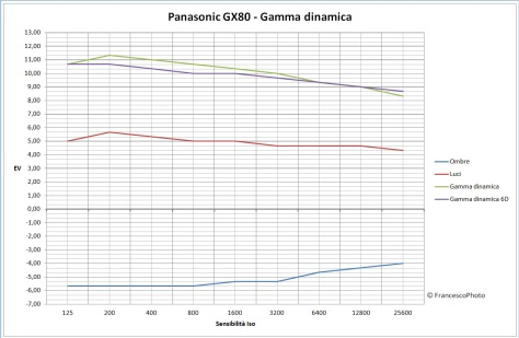 panasonic_gx80_gamma-dinamica