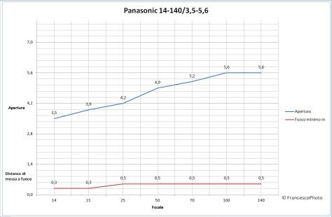 panasonic_14-140-mm