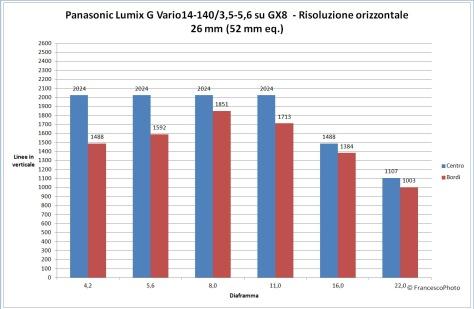 panasonic_gx8_14-140-26_risoluzione