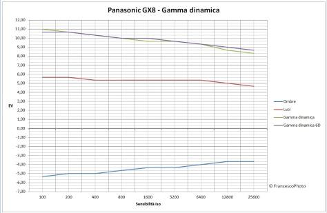 panasonic_gx8_gamma_dinamica